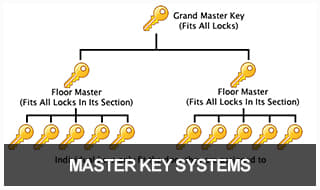 Restricted Master System – The Lock Shop – Whittlesey